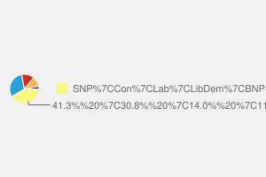 2010 General Election result in Banff & Buchan